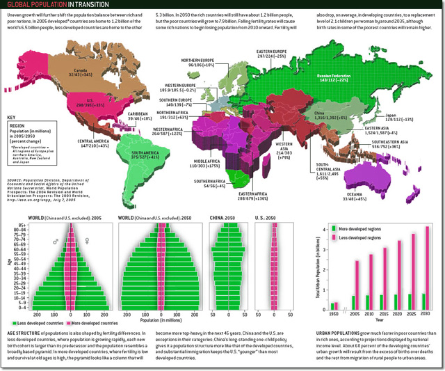global population growth graph