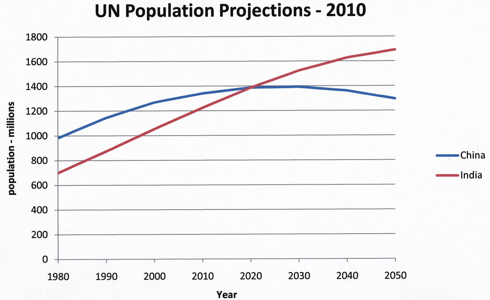 indias population growth Free essay: the population of india is in trouble they are facing widespread  overpopulation and the second largest aids epidemic in the world the objective.