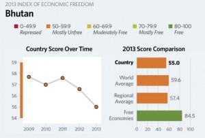 bhutan economy 2013