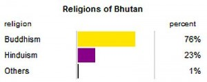 bhutan religion 2013