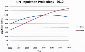 India population growth projection