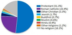 Religion in the United States