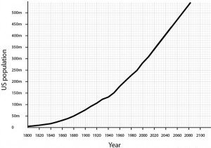 US population projection 2050