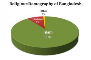 bangladesh religions