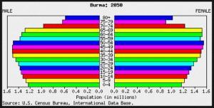 population in burma
