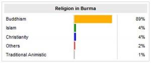 religion in burma